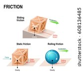 friction. simple machines.... | Shutterstock .eps vector #608136485