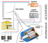 wind turbine system for home.... | Shutterstock .eps vector #611245682
