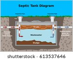 septic tank vector diagram | Shutterstock .eps vector #613537646