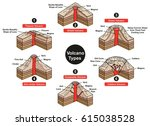 volcano types infographic... | Shutterstock .eps vector #615038528
