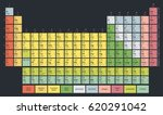 periodic table of the chemical... | Shutterstock .eps vector #620291042