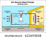 air source heat pumps heating... | Shutterstock .eps vector #622693838