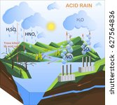 scheme of the acid rain  flats...