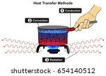 heat transfer methods...   Shutterstock .eps vector #654140512