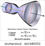 bernoulli's equation | Shutterstock .eps vector #661480552