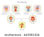 family tree. father  mother ... | Shutterstock .eps vector #663581326