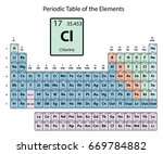 chlorine big on periodic table... | Shutterstock .eps vector #669784882
