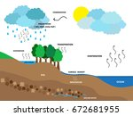 water cycle or hydrological... | Shutterstock .eps vector #672681955