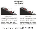 acceleration vs deceleration... | Shutterstock .eps vector #681269992