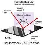 the reflection law infographic... | Shutterstock . vector #681755905