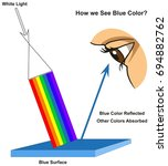 how we see blue color... | Shutterstock .eps vector #694882762