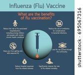 influenza vaccines vector...   Shutterstock .eps vector #695067316