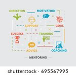 mentoring. concept with icons... | Shutterstock .eps vector #695567995