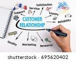 customer relationship concept.... | Shutterstock . vector #695620402