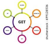 english grammar. phrasal verbs. ...   Shutterstock .eps vector #699128536