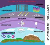 layers of the atmosphere vector ... | Shutterstock .eps vector #706382296