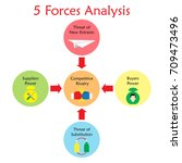 5 forces analysis diagram as... | Shutterstock .eps vector #709473496