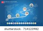 milestone timeline infographic... | Shutterstock .eps vector #714123982