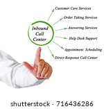inbound call center | Shutterstock . vector #716436286