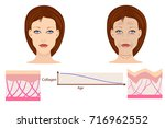 vector faces and two types of... | Shutterstock .eps vector #716962552
