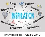inspiration concept. chart with ...   Shutterstock . vector #721531342