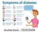 the symptoms of diabetes ... | Shutterstock .eps vector #722415658