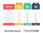 price plans table. comparison... | Shutterstock .eps vector #723135388