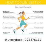 the correct technique and right ... | Shutterstock .eps vector #723576112