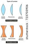 types of lenses infographic...   Shutterstock . vector #723703906
