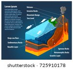 section of the earth's crust.... | Shutterstock .eps vector #725910178