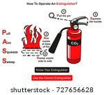 how to operate an extinguisher... | Shutterstock . vector #727656628