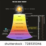 the big bang theory infographic ... | Shutterstock .eps vector #728535346