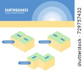 types of plate boundary... | Shutterstock .eps vector #729757432