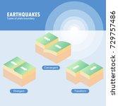 types of plate boundary... | Shutterstock .eps vector #729757486