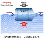 buoyancy  forces in action | Shutterstock .eps vector #730831576