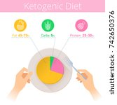 keto diet infographic. hands...