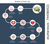 foods infographics. health... | Shutterstock .eps vector #744580522