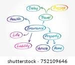 insurance mind map flowchart ... | Shutterstock .eps vector #752109646