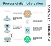 lab created diamonds process...   Shutterstock .eps vector #757076908