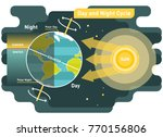 24 hours day and night cycle... | Shutterstock .eps vector #770156806