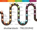 customer journey map  process... | Shutterstock .eps vector #781231942
