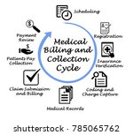 medical billing and collection... | Shutterstock . vector #785065762