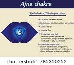ajna chakra infographic. sixth  ... | Shutterstock . vector #785350252