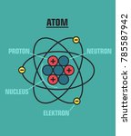 icon structure of the nucleus... | Shutterstock .eps vector #785587942
