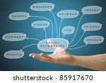hand held the social networking ... | Shutterstock . vector #85917670