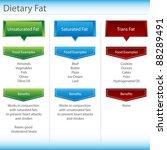 an image of a dietary fat chart. | Shutterstock . vector #88289491