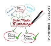 social media marketing   Shutterstock .eps vector #90631459