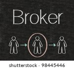 broker with people symbols... | Shutterstock . vector #98445446