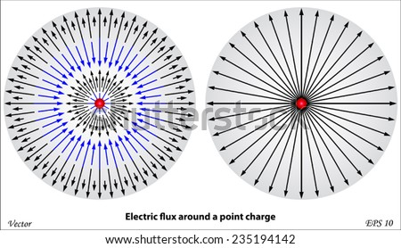electric flux around a point