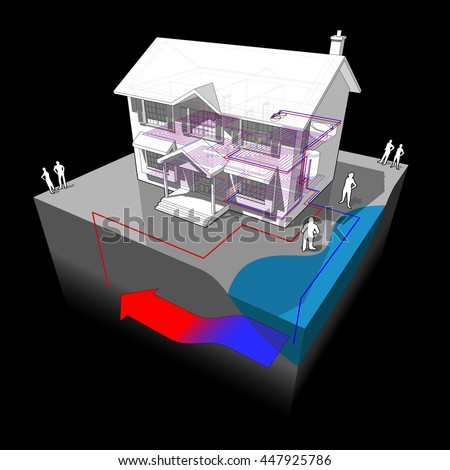 3d illustration of diagram of a classic colonial house with groundwater heat pump as source of energy for heating with single well and disposal to lake or river - stock photo